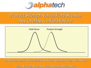 Graph of Field Stress and Product Strength distributions